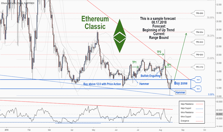 Etcusd There Is A Trading Opportunity To In