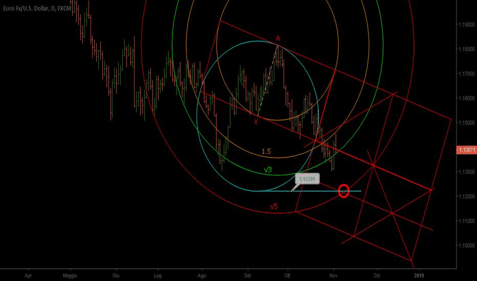 EURUSD: EurUsd D Trading Geometrico scenario Corto