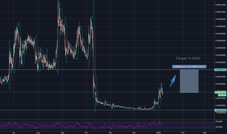 SPRBTC: Spread coin possible 100% gain