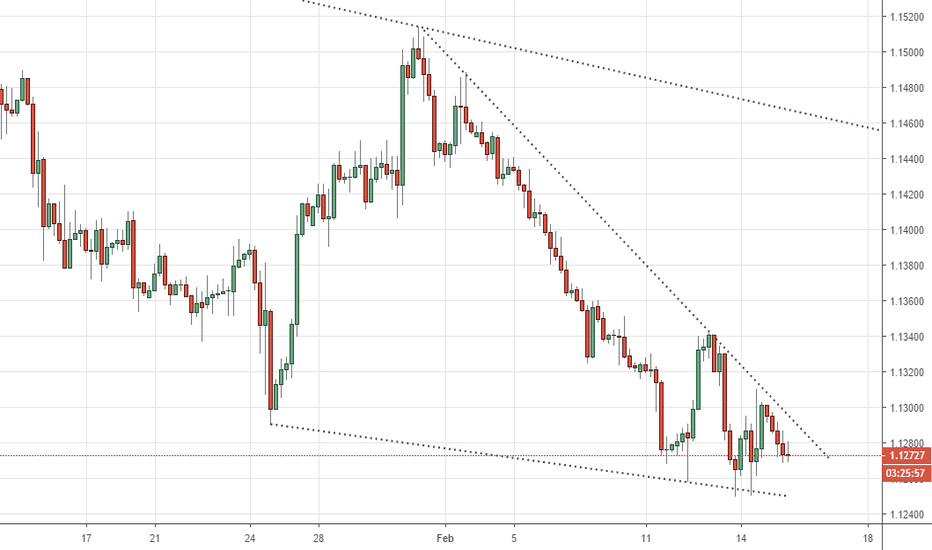 EURUSD: Falliing Wedge at the Eurusd