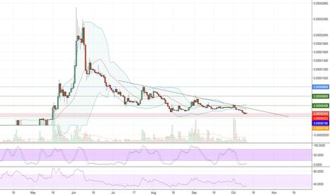 DGBBTC: $DGB next target