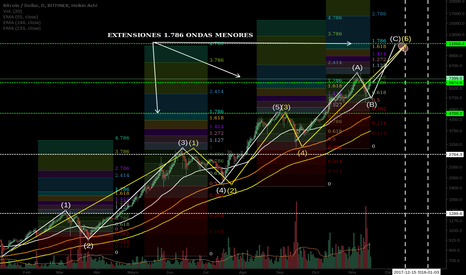 BTCUSD: FINAL WAVE BIGGEST EVER BITCOIN