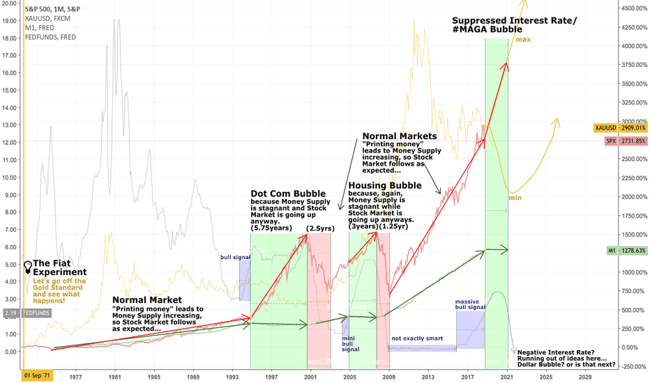 SPX: The Fiat Experiment. Now Entering a New Massive Bubble. Hold on.