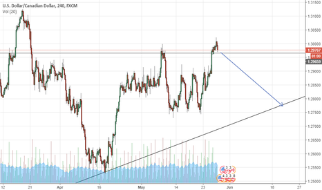 USDCAD: looking good for a short