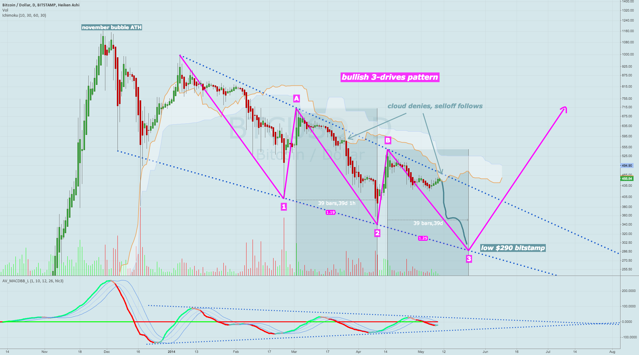 Entire bubble correction since Jan. descends in 3-drives pattern