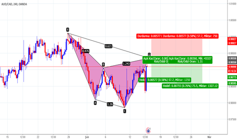 AUDCAD: CYPHER - 4H - SELL