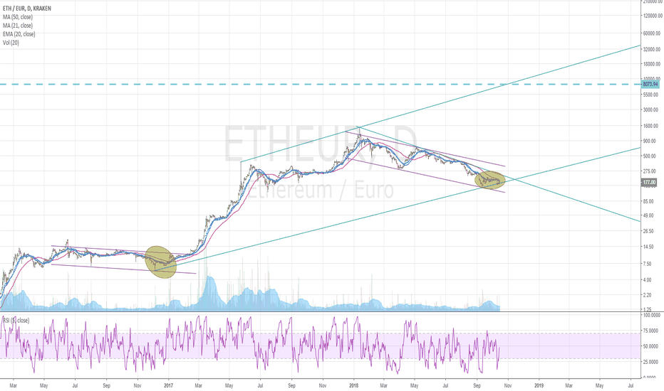 ETHEUR: ETH $8000 next Bull Market Run ?