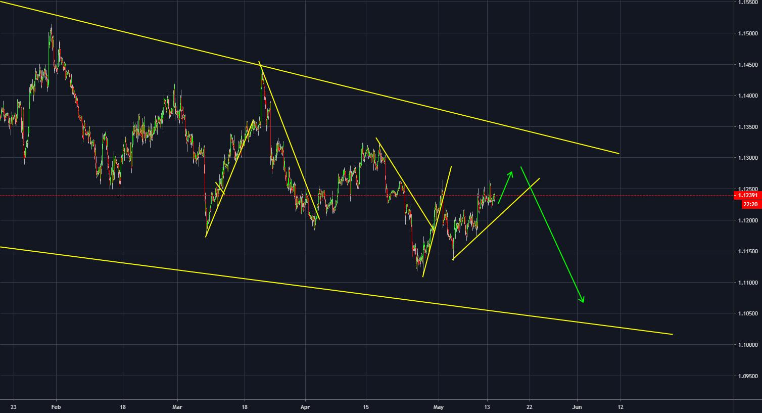 Looking for a short trade stet up for FX:EURUSD by SteveNixon