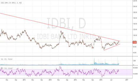 IDBI: IDBI BANK - On verge of multi year break-out!