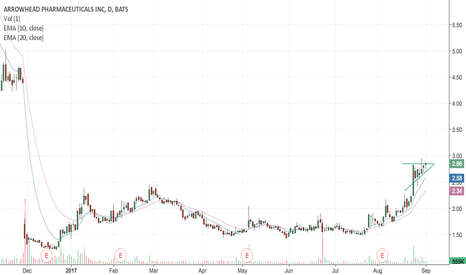 ARWR: More Upside to Come Off This $ARWR Earnings Momentum?