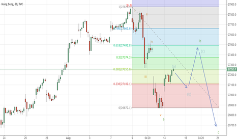 HSI: correction s started