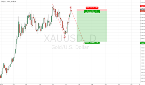 XAUUSD: Breaish Gold idea