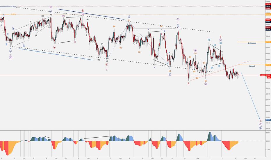 USDCHF: 8 - January Trades - USD/CHF - Bearish Break-out
