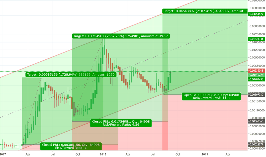 DOGEUSD: DOGE coin is good indicator for rally