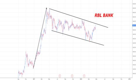 RBLBANK: RBL BANK