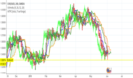 EURAUD: EURAUD IS A SELL INTRADAY TO LONG TERM