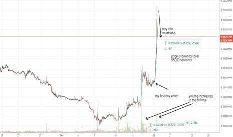 QTUMBTC: Qtum's volume increase