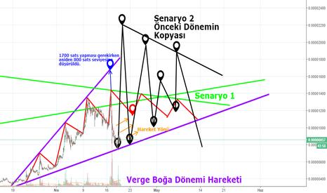 XVGBTC: Verge Coin