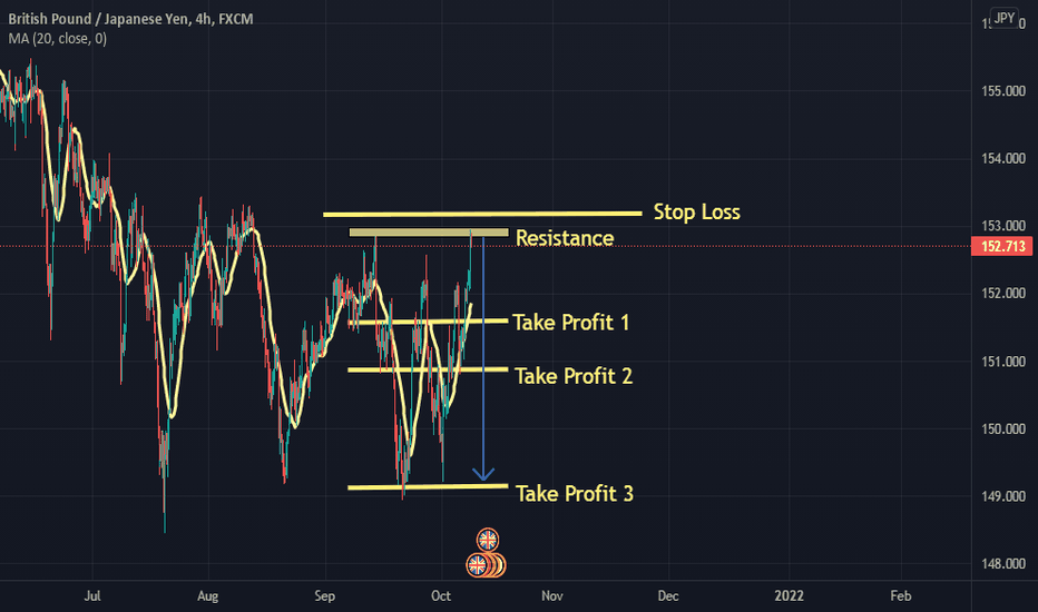GBPJPY Analysis for the Upcoming Week