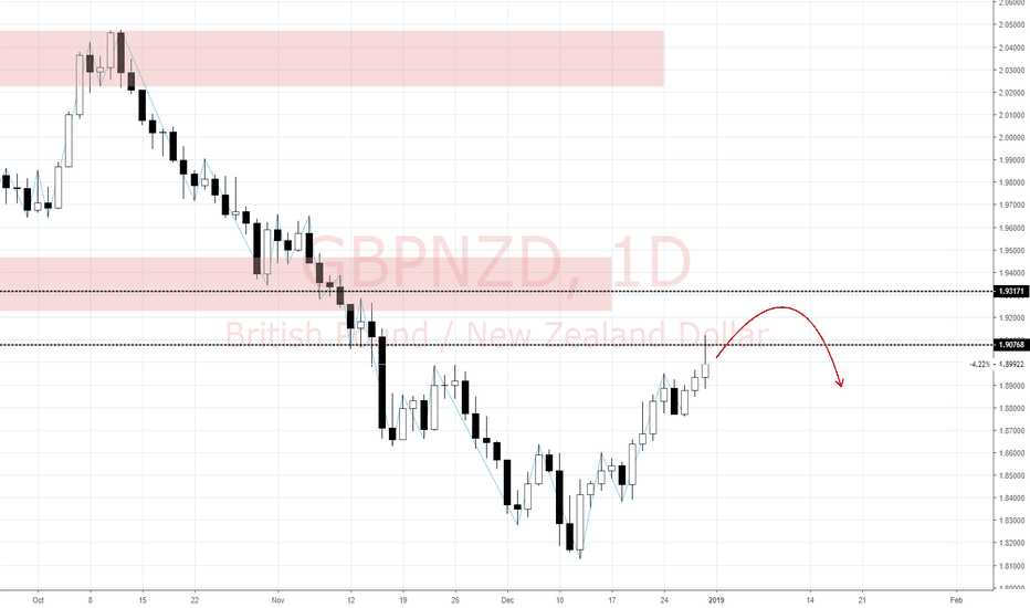 GBPNZD: View on GBP/NZD (1/1)