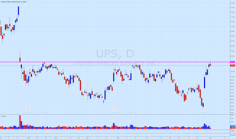 UPS: $UPS failure to break above resistance with pin bar rejection