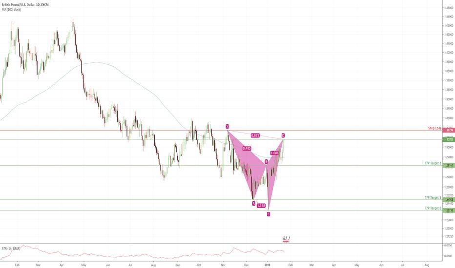 GBPUSD: GBP USD Bearish Cypher