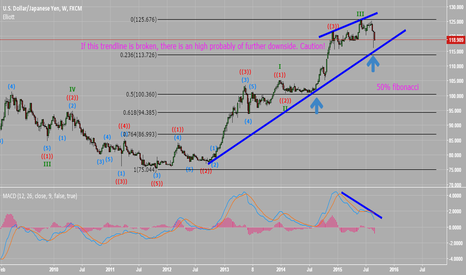 USDJPY: Is USDJPY ready to fall ?