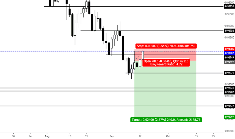 AUDCAD: AUDCAD - Short at previous low level from pullback