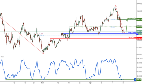 GBPUSD: GBPUSD Is Testing Its Support, Prepare For A Bounce