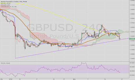 GBPUSD: Main trend still supported, watch for breakdown of TL.
