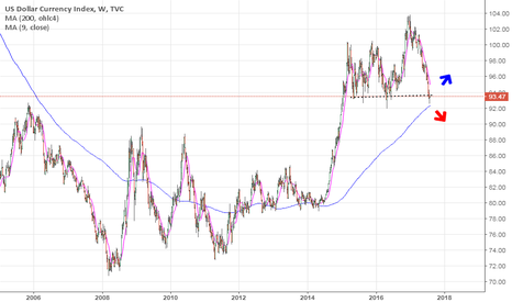 DXY: What's next?