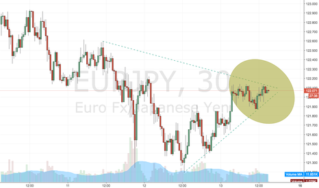 EURJPY: EURJPY 1h what will happen