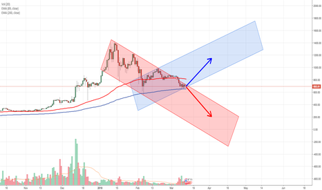 ETHUSD: Now what?? Long or Short