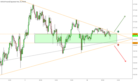 GBPJPY: GBP/JPY: Small profit opportunity