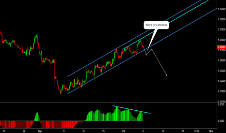USDCAD: USDCAD: Uptrend is About to End