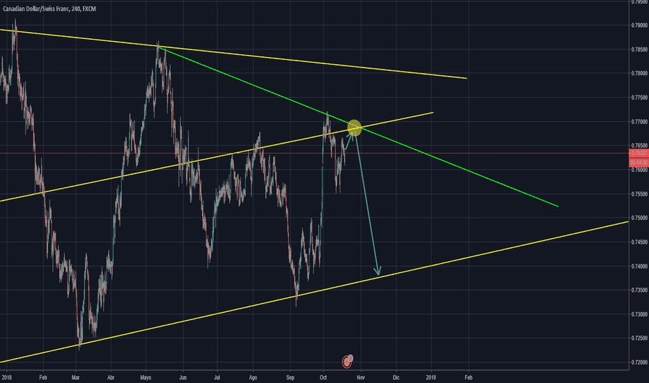 CADCHF: sell en cadchf al llegar a retest de triángulo