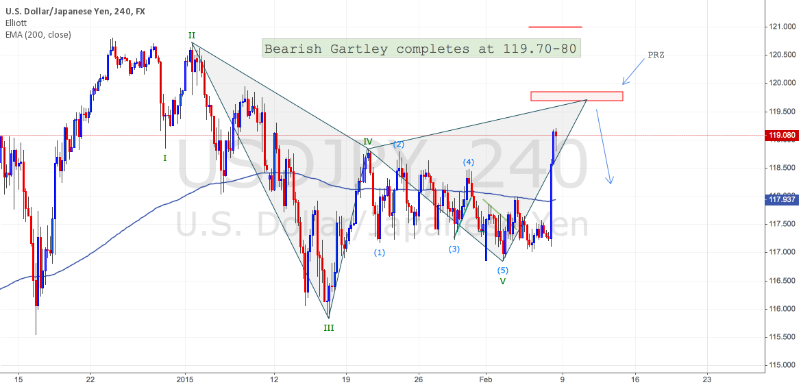 USDJPY Bearish Gartley completes around 119.70-80 on H4 Chart