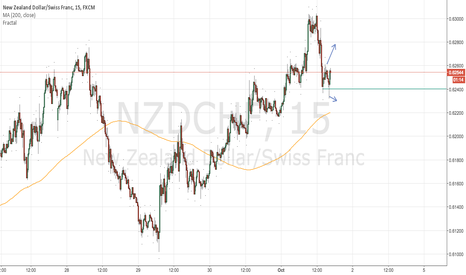 NZDCHF: Wait and see