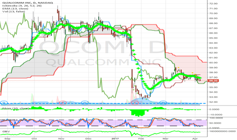 QCOM: almost below cloud daily and weekly