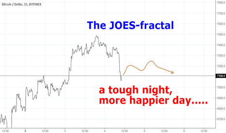 BTCUSD: The JOES-fractal: A more happier day to come....