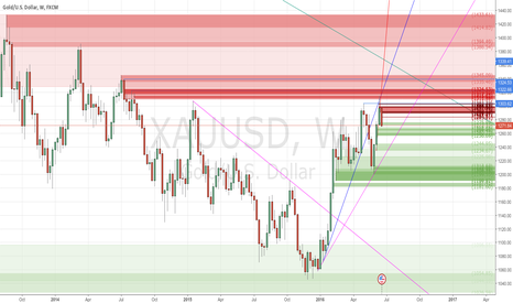XAUUSD: My 3 Sell Trades are going very well - #ProfitingMe