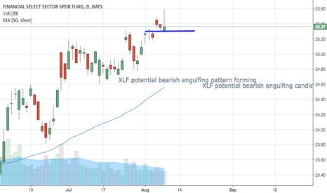 XLF: XLF potential bearish engulfing pattern forming.