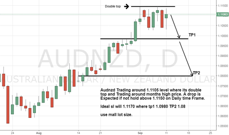 AUDNZD: Audnzd Seems its Tops done a Drop is coming soon