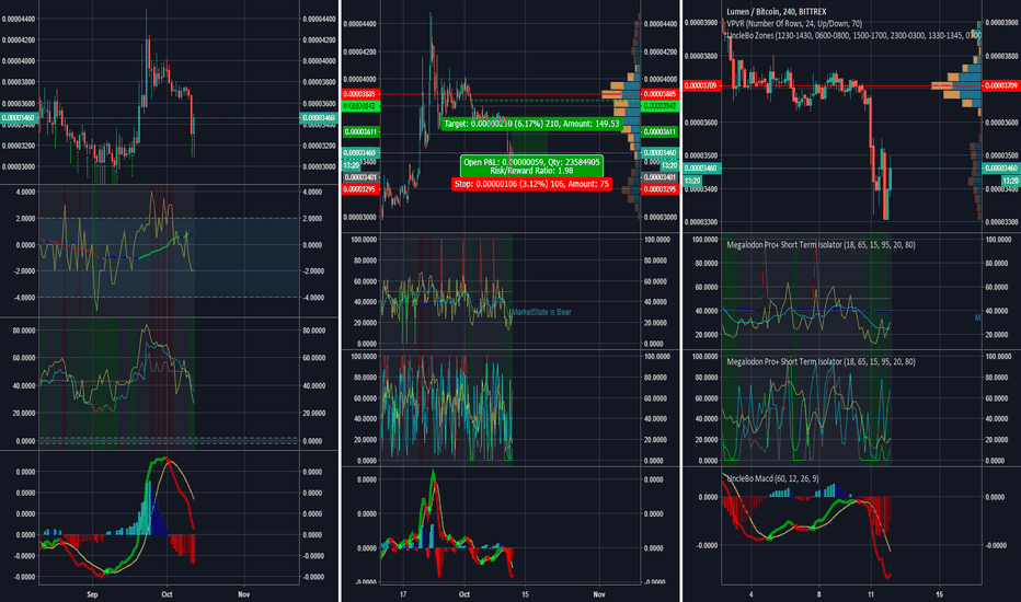 XLMBTC: Megalodon Trading - Stellar - LongTerm Bull - Short Term Bull