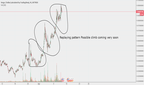 XVGUSD: Repeating pattern in XVGUSD