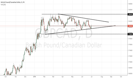 GBPCAD: gbp cad