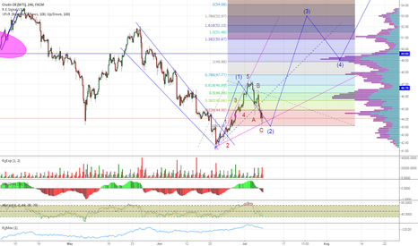 USOIL: Oil Will Most Likely Go Up from Here