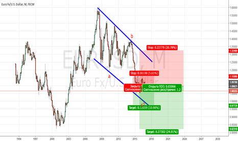 EURUSD: Продажа евро.