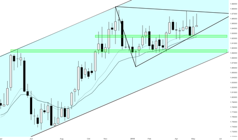 GBPNZD: Who would win the fight between GBPNZD Bulls and Bears? BEARS!!!