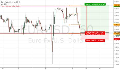 EURUSD: range play eurusd